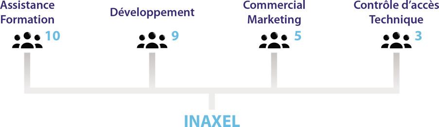 Inaxel-Effectifs-2017